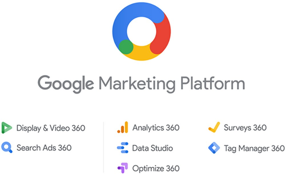 360 Digital Marketing Google Analytics
